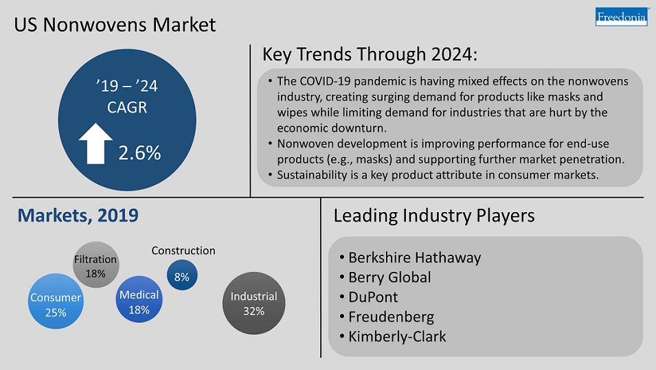 Covid-19's Mixed Impact on the Nonwovens Industry, Explained