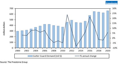 US Gutter Guard Sales Lifted by COVID-19 Home Renovation Boom