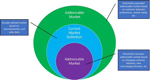 ADDRESSABLE MARKETS: HOW TO OPTIMIZE MARKET STRATEGY