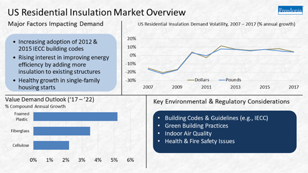 Residential Insulation Demand Summary